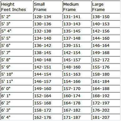 Women's Ideal Weight by Body Frame Size