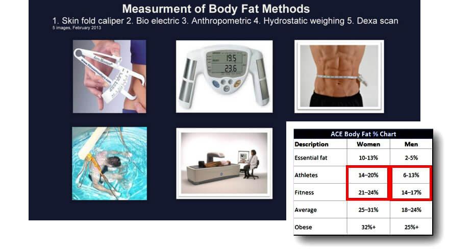 Methods to Measure Body Fat