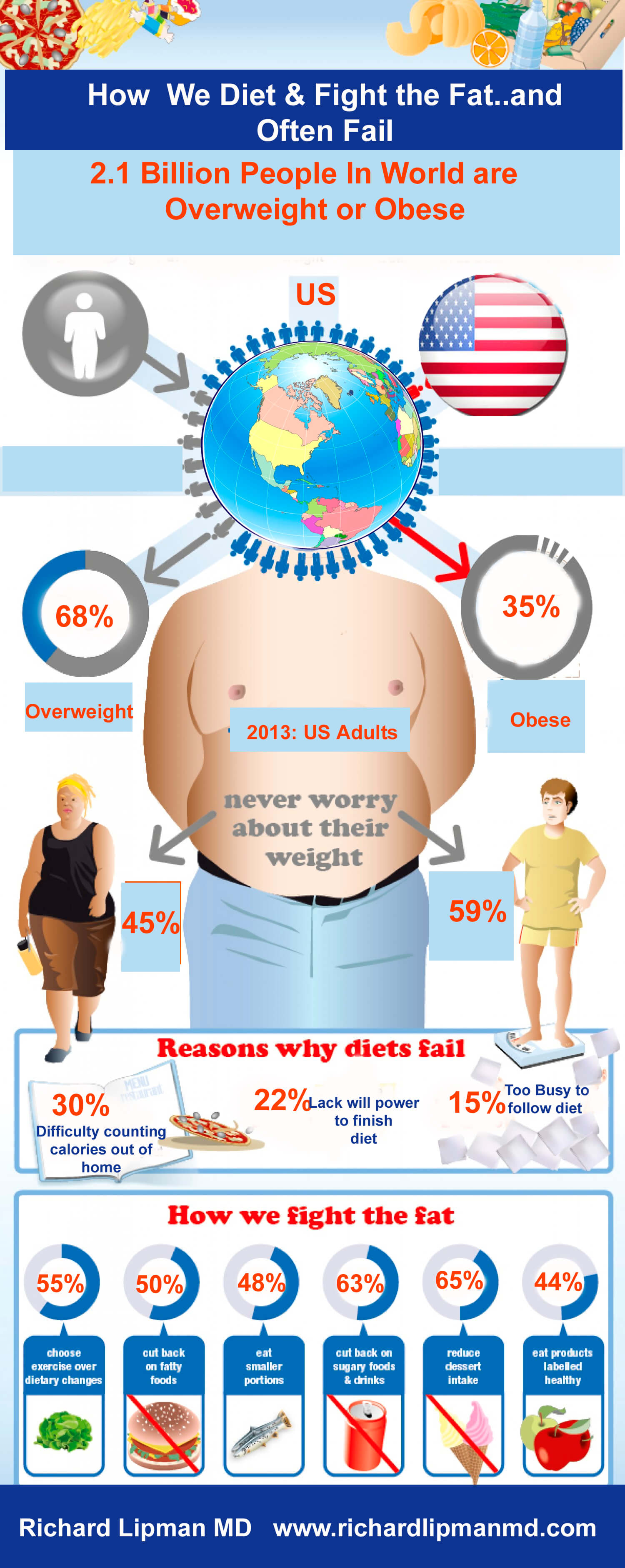 How We Fight Obesity Epidemic Infographic