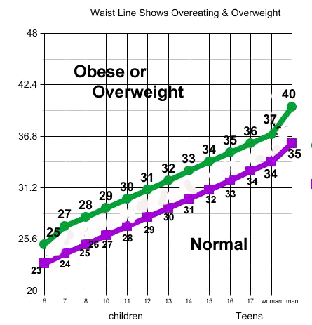 chart to determine whether your child or teen is overweight or obese