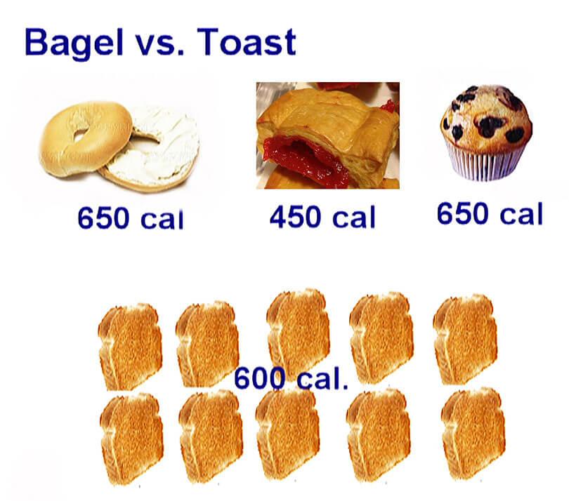 Bad High Calorie Breakfast