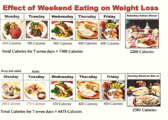weekend cheat meals and dieting during week makes it almost impossible to not gain weight