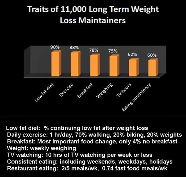 Common Traits of all Weigh Loss Maintainers