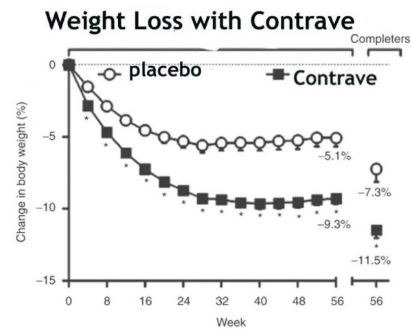 Contrave Clinical Trial Weight Loss Graph