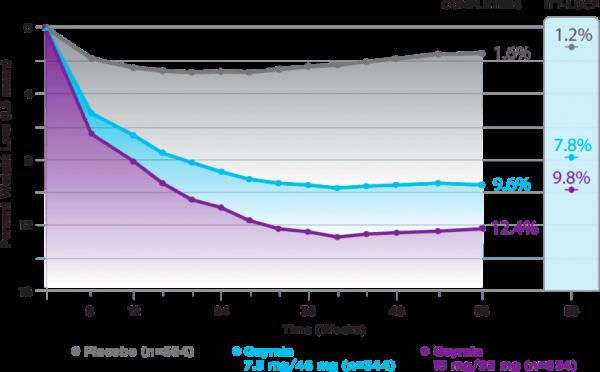 Qsymia Conquer Clinical Trial Graph