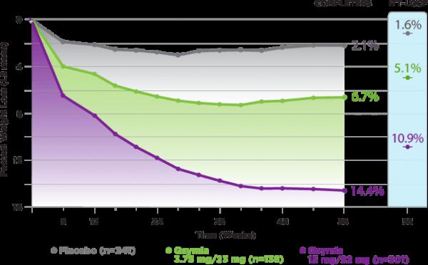 Qsymia Equip Clinical Trial Graph