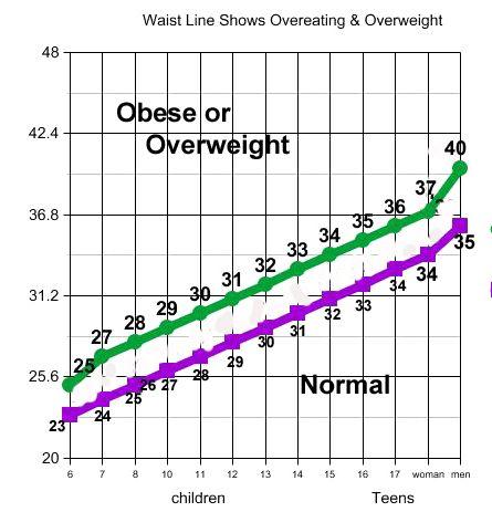 Waist Circumference Kids & Teens