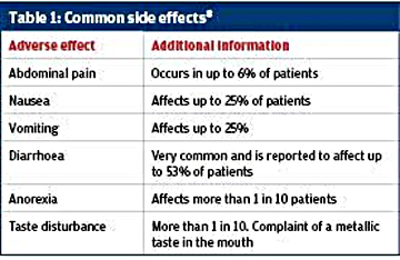 Metform has few side effects which are self limited