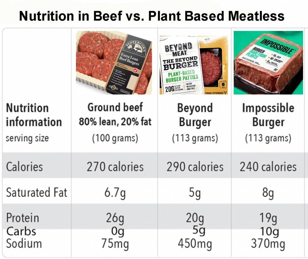 Plant Based Meatless vs Beef Burger Nutritrion