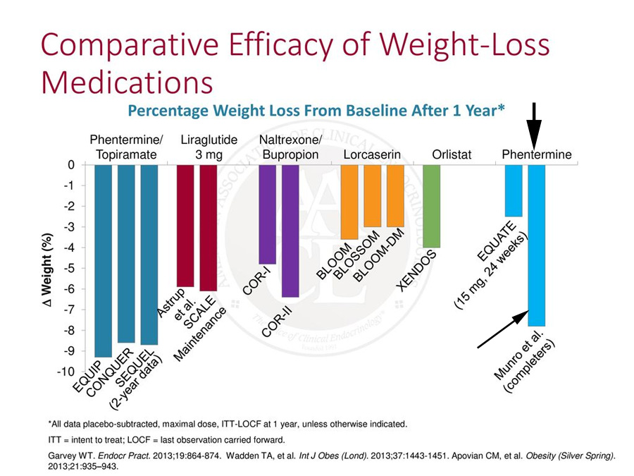 Phentermie most effective for weight loss after a year