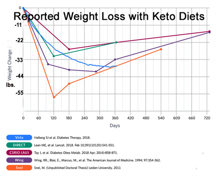 Rapid weight loss on keto diet