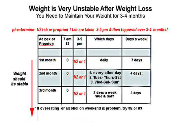 maintaining weight after diet plan